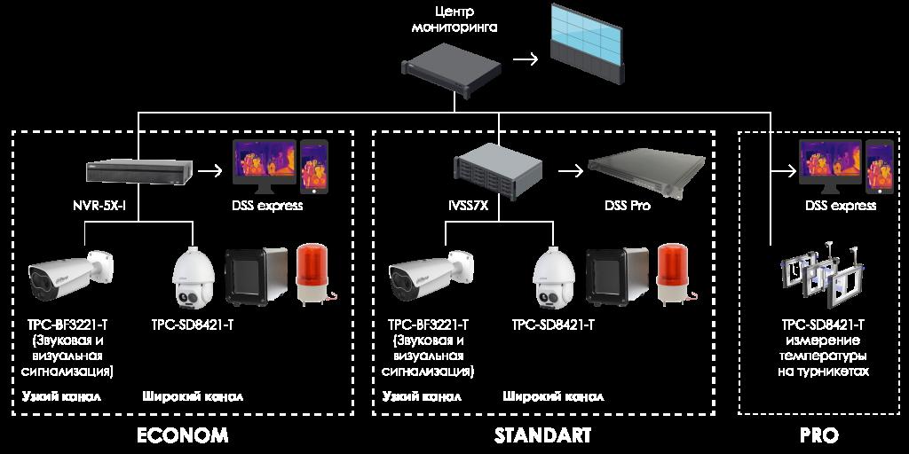 оборудование для скрининга температур