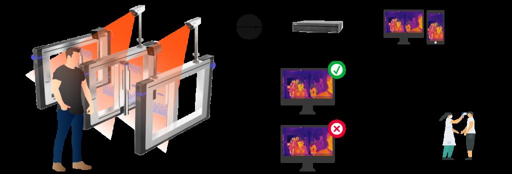 бесконтактный скрининг температуры на контрольно-пропускном пункте