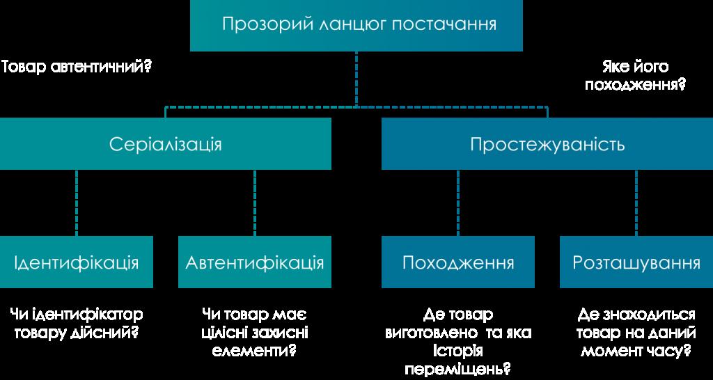 ланцюг постачання товарів схема
