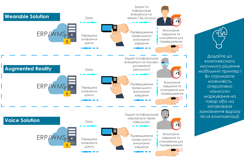 автоматизація складських процесів